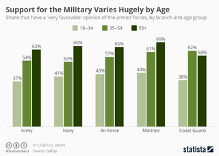 Support for the military varies hugely by age