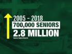2.8 million U.S. seniors have student debt